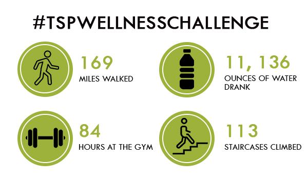 Wellness Results